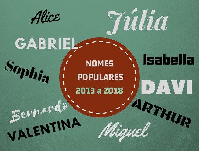 nomes mais populares do Brasil nos últimos cinco anos 2013 a 2018